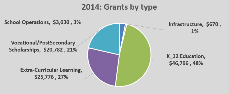 OPEN Grants Pie Chart 2014